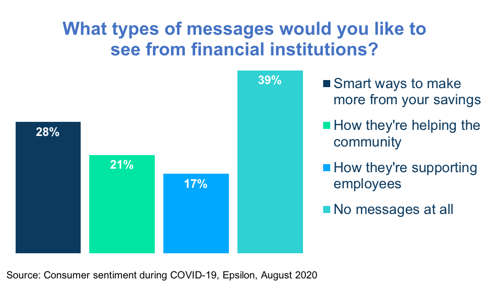 What kinds of messages consumers want to receive from financial brands during COVID-19.