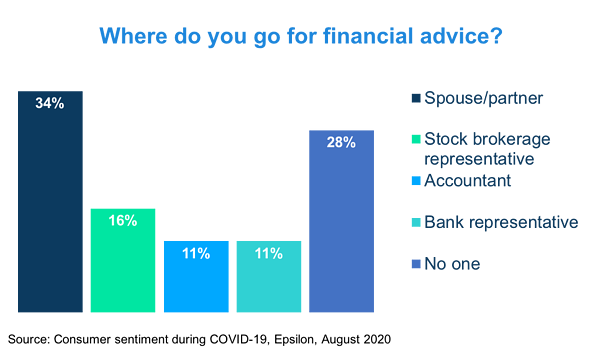 Where consumers go for financial advice during COVID-19.