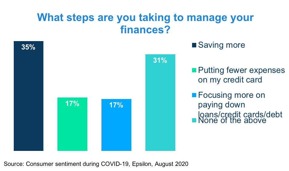 How consumers are managing their finances during COVID-19.