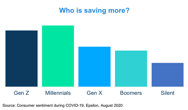 Which generations are saving more due to COVID-19.