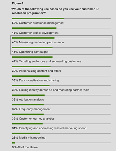 Forrester Research Graphic