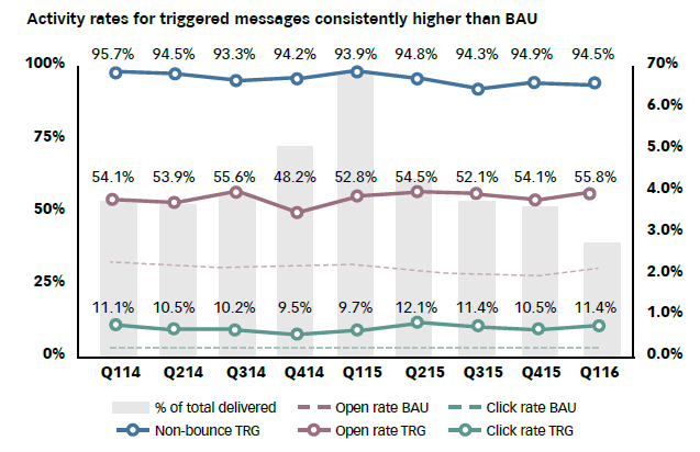 Q116-Email-Trends-Graph-2