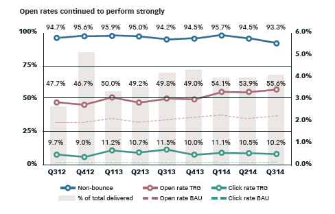 Q3 2014 Email Trends: Open Rates