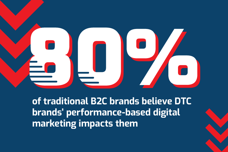 80% of traditional B2C brands believe DTC brands' performance-based digital marketing impacts them