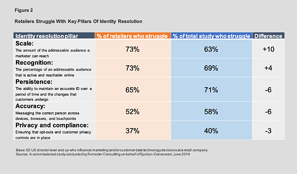 Graph showing % of retailers who struggle with identity management