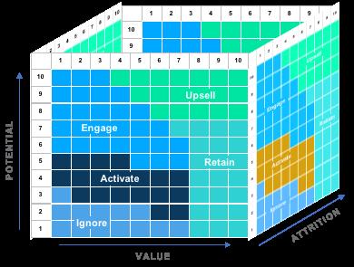 VAP analysis